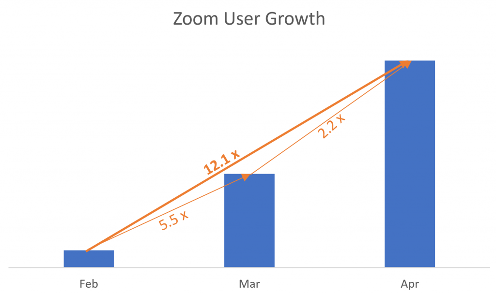 Zoom user growth