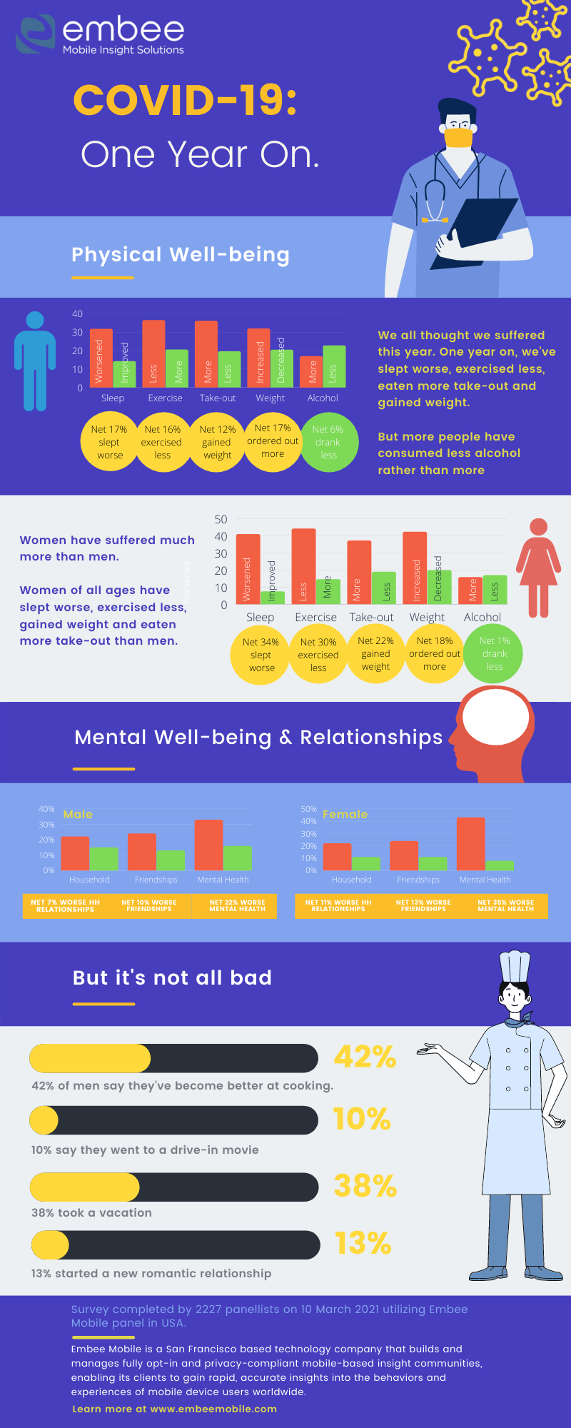 Infographic highlighting graphically some findings from teh COVID survey